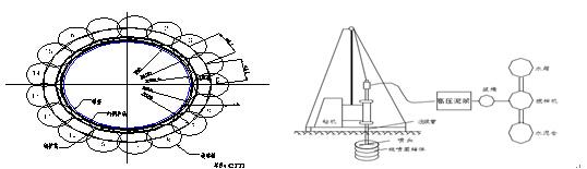 下部构造采用柱式墩,薄壁墩及承台分离式台,墩台均采用桩基础;地层上