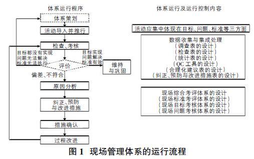 体系运行过程的控制对象现场管理体系的控制对象