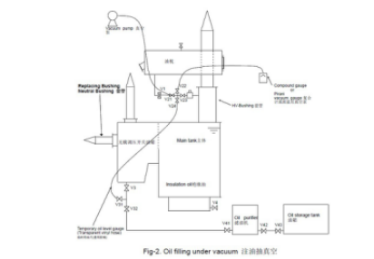 其次,拆除主变中性点套管人孔封板,拆除套管内部接线(人