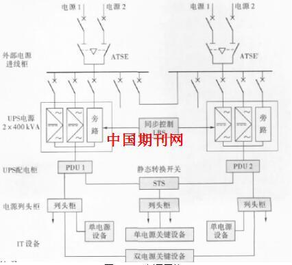 比如,在某工厂数据中心的电气设计中,对ups电源进行设计,需要对其通信