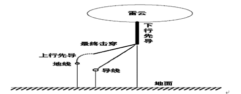 特高压输电线路的耐雷性能分析及防雷措施