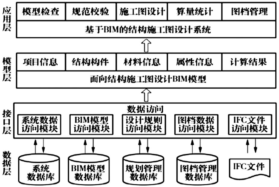 刍议bim技术在建筑结构设计中的应用 黄龙