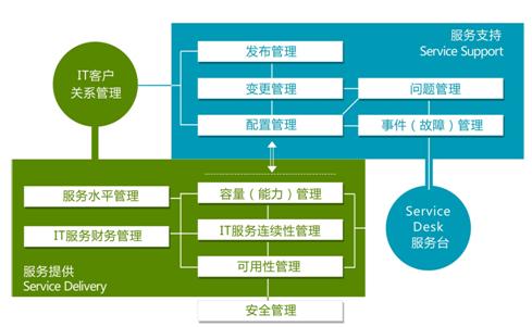 营销管理系统推广过程管理体系研究与应用