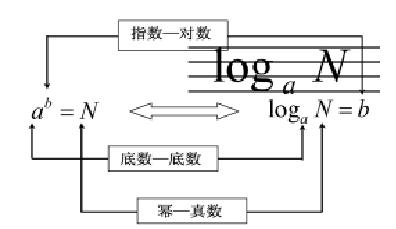 数的开方的知识结构图