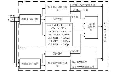 云广特高压直流输电工程直流保护tdm总线改进措施研究