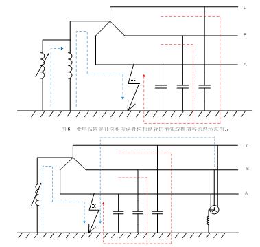 在变电站内安装自动补偿消弧线圈,保证容量至少可以补偿系统电容电流