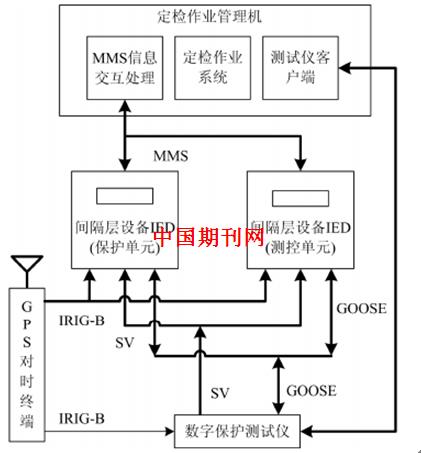 智能变电站间隔层设备智能定检作业系统的研究