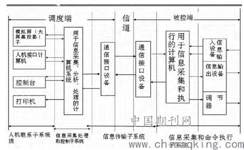 scada 系统基本结构如图.