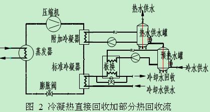 蒸汽压缩式制冷冷凝热回收的应用