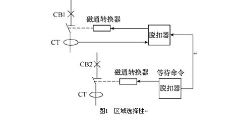 低压配电系统中选择性保护实施要点