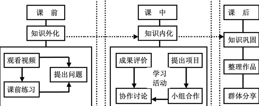 《网页制作与设计》课堂教学的翻转课堂与微课程教学流程图,如下图