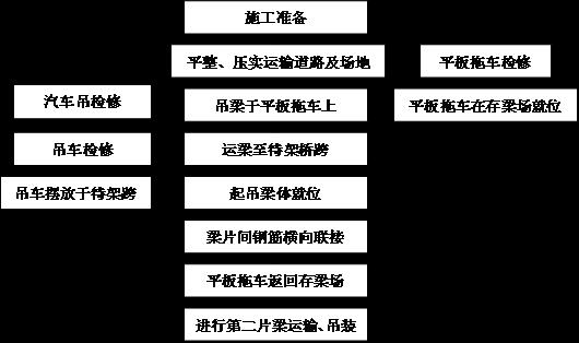 论文库 正文                       汽车吊架梁工艺流程图