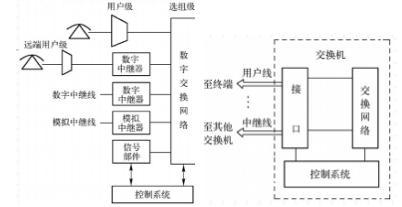 在电路交换技术中常用的交换机结构组成