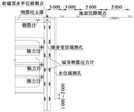 地铁车站基坑施工变形监测分析及控制措施
