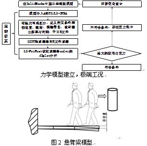 基于ansys/ls-dyna的杠杆称体重展项结构优化设计