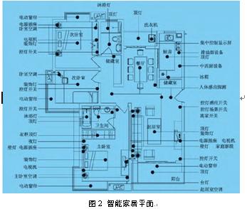 空调,窗帘等,具有场景控制,调光,联动窗帘,空调等功能.