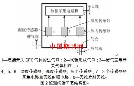 电流信号经过采样电阻和射极跟随器变成直流电压信号