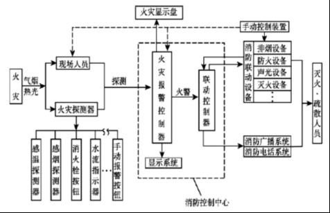 消防系统_探究高层建筑火灾自动报警及消防联动系统设计--中国期刊网