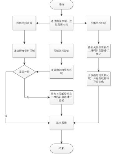 单位在进行设备图纸资料移交过程中,应该包括5大部分(1设计变更资料,2