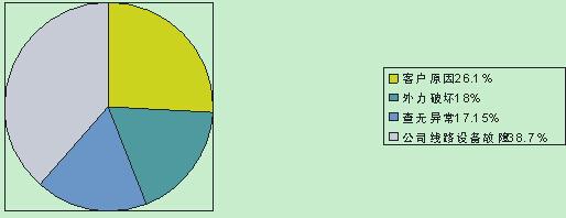 """桂军生 贾丽娟   (国网河南西平县供电公司 河南西平 463900)   摘要:公司高度重视安全工作,始终坚持""""安全第一、预防为主、综合治理""""的方针,常抓安全教育培 训,深入开展双节保电、春季安全大检查、迎峰度夏、安全活动月、三个百日等多种专项活动,加强设备管理和维护,完善和落实故障抢修""""到位""""制,深入施工现场开展反违章纠察,并通过周生产例会、月安全例会及时化解了各类安全隐患,从而确保了公司上半年人身、电网、设备的安全。   关键词:线路、施工、设备。"""