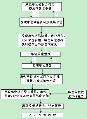 水利工程施工质量管理论文