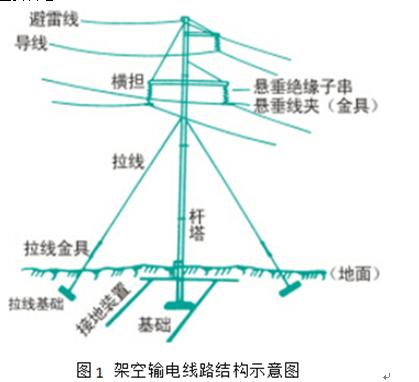 输电铁塔是完成高压输电的重要部分