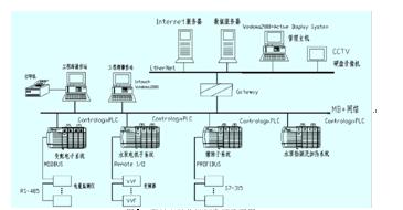 使用自动化控制系统,应该按照合理规划测点分布,实效性的控制,规范性图片