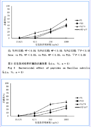 胸腺五肽及其衍生肽分子结构与杀菌活性关系的研究