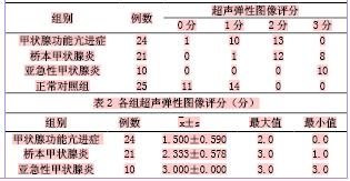 【关键词】 超声检查 甲状腺疾病 弹性成像   【中图