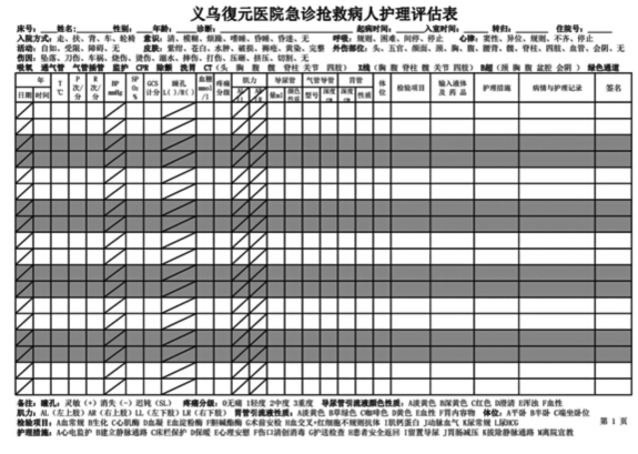 基于QCC工具的急诊危重抢救护理记录单的设计