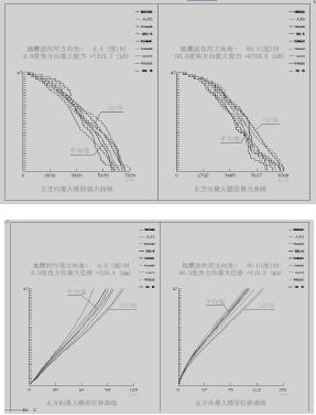 每条地震波底部剪力不小于反应谱法结果的
