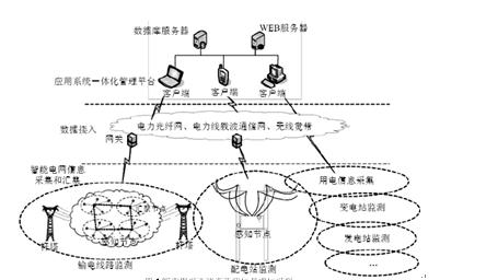 刍议智能电网调度运行技术
