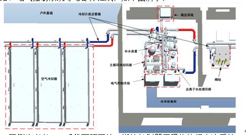 、补水箱和稳压装置等设备.主循环水泵将内冷水加压送至换流阀塔顶