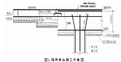 塔吊承台穿地下室底板一次性成型施工技术浅析