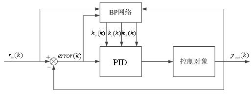 (中船重工集团公司第703研究所1;哈尔滨工程大学2) 摘要: 本文提出了能在线整定PID参数的智能PID控制算法,该控制算法是由智能控制算法和PID控制算法两部分组成,智能控制部分用于在线整定PID控制器的参数,以满足对被控对象的精确控制。这样就出现了由计算机实现的智能PID控制器.