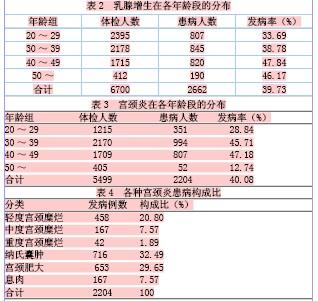 西安市某企业在岗女职工妇科病普查结果分析