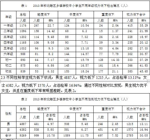 中小学生视力表_柳州市柳北辖区乡镇学校中小学生视力调查分析--中国期刊网