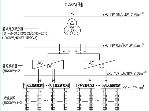 以100兆瓦并网光伏电站为例,一般设置10条35kv集电汇集线路,每条35kv
