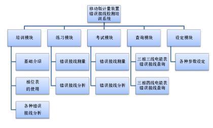 苹果手机组成结构图