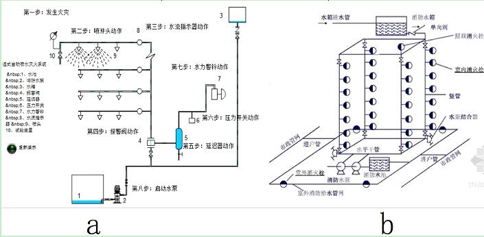 物流仓储消防给排水设计案例分析