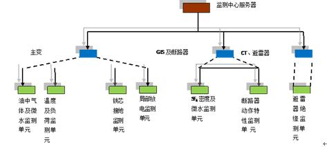 6kv变电站重故障信号回路电路图