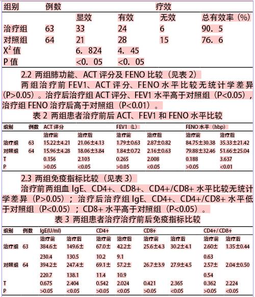 小青龙汤治疗支气管哮喘的临床研究
