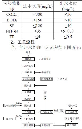 主要设备: 2台机械混合搅拌机,3台立轴式反应搅拌机     2,d型滤池1座
