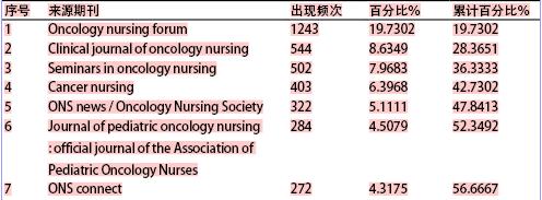 PubMed收录肿瘤护理相关文献的计量学分析