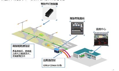 led路灯智能控制系统设计