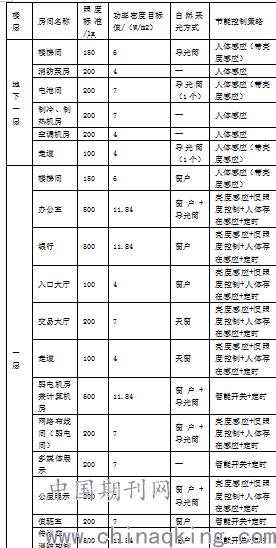 表2各区域照度标准,照明功率密度及控制策略