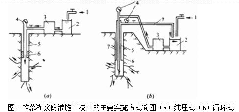 3.3水泥土搅拌桩防渗墙施工技术