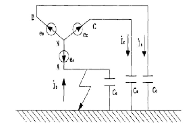 国网四川郫县供电有限责任公司 四川郫县 611700 摘要:中性点不接地对于电网系统具有结构简单、运行方便、无需附加设备等优点,但在实际运行过程中,会存在最大长期工作电压与过电压过高,尤其是存在电弧接地过电压危险,这些因素导致电压互感器损坏的事件时有发生,严重影响了整个系统的安全稳定运行,为此有必要对电压互感器的损坏机理进行分析,以便于进行改造和预防。 关键词:中性点不接地;单相接地;电压互感器;损坏机理 前言 在电网运行过程中,中性点的接地方式主要包括不接地、直接接地、经消弧线圈接地三种形式,三种形式有