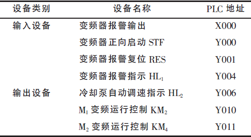 plc与变频器在中央空调系统节能改造中的应用