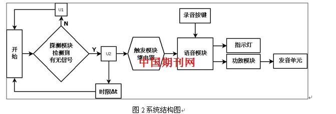 经整流电路向触发模块继电器输入端输入高电平u.